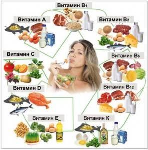 Основные витамины и минералы
