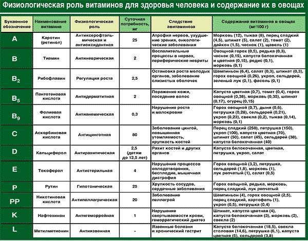 tablica-vitaminov